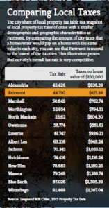 Fairmont Economic Development - Taxes